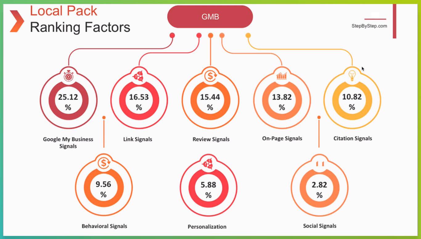Map Rankings Factors
